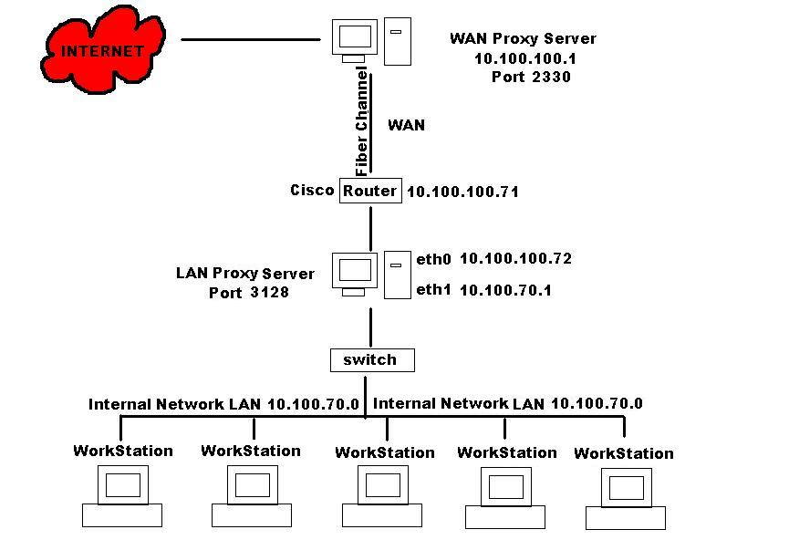 squid-users] Complex Proxy from PsYLinuX on 2002-06-14 (squid-users)